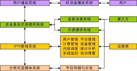 iptv系统逻辑结构图