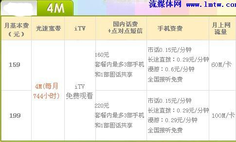 运营商--IPTV--安徽电信:装宽带送ITV机顶盒免